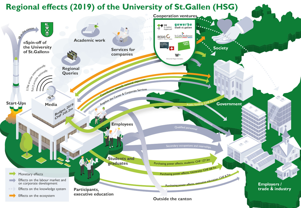 Regional impact of the HSG